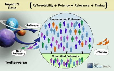 Twitter Tips: How To Build A Targeted Following